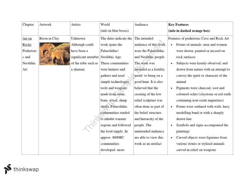 Case Study 1 Notes for Visual Art: Prehistoric - Ancient Roman