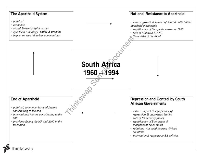 Mind map of Elective 4   South African Politics ARTS1091