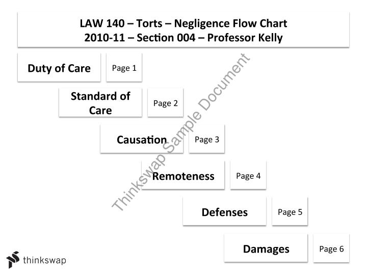 law with tort of negligence