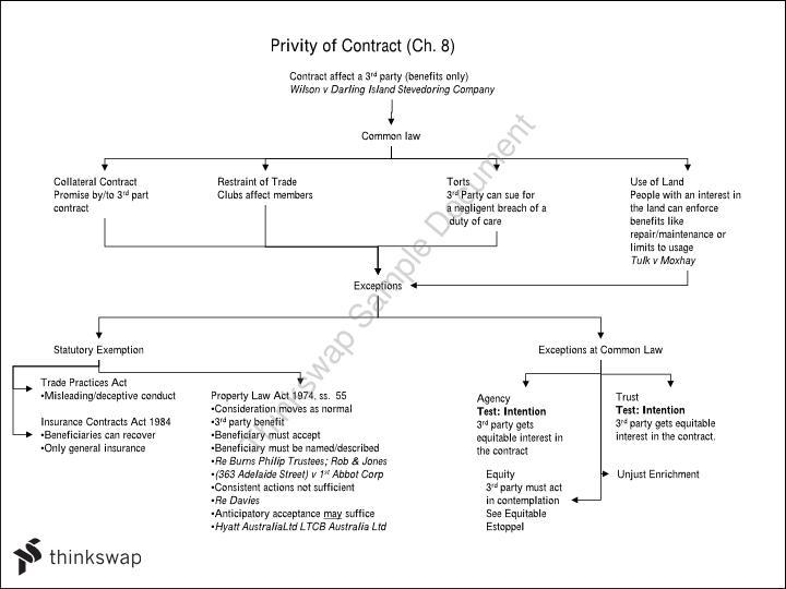 Final Exam Revision Flowcharts | HBL606 - Australian