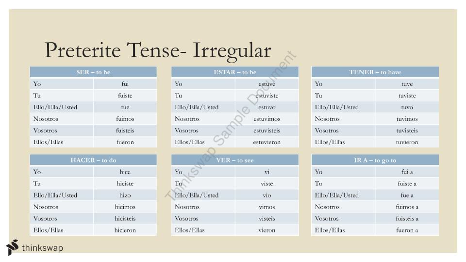 Spanish Tenses and Verb Conjugations