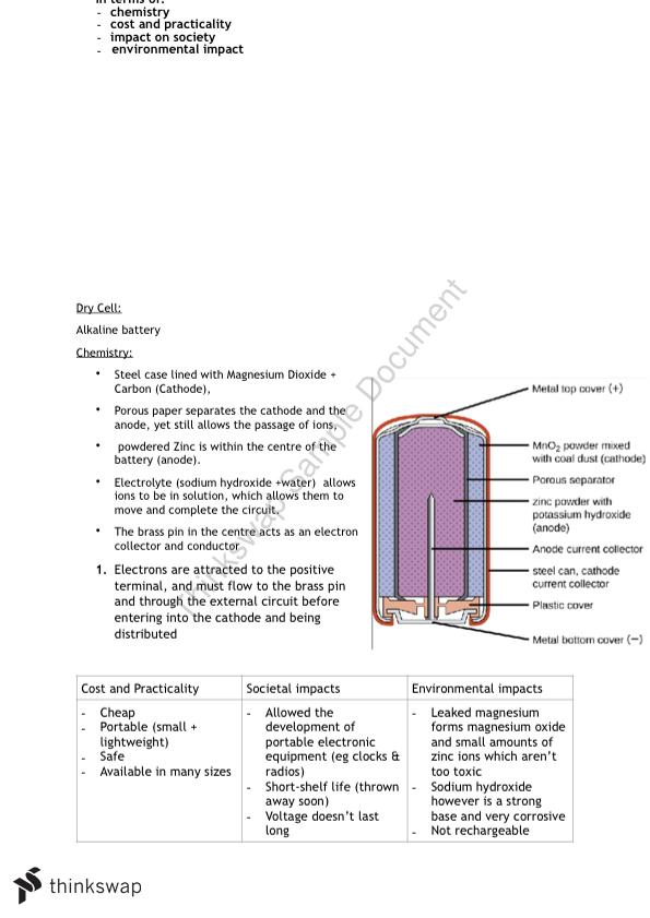 Chemistry- Production of Materials Topic Notes