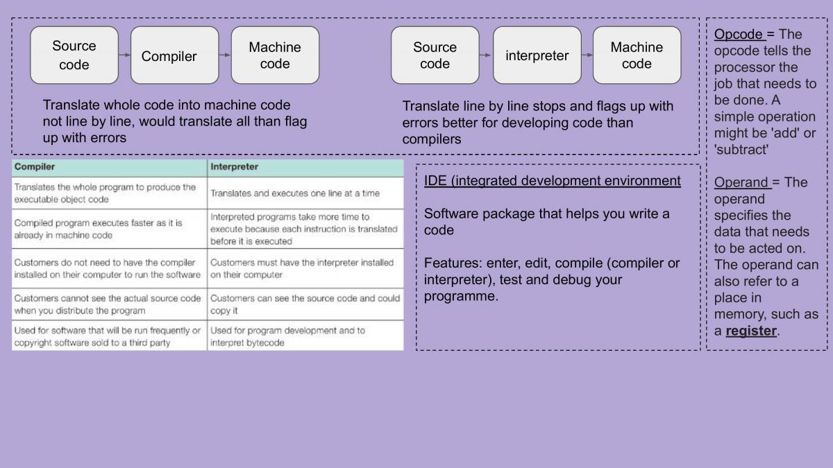 Entire Computer Science GCSE summarised - Page 25